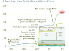 european bailout costs 2012