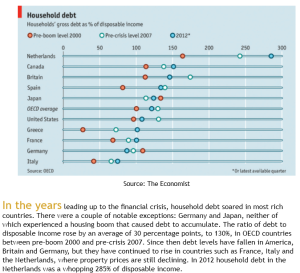Ratio of Debt-to-Household_Disposable-Income