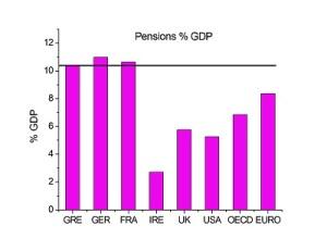 Συντάξεις ως ποσοστό του ΑΕΠ 1998-2007