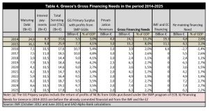 Greece Gross Financing Needs 2014 - 2025