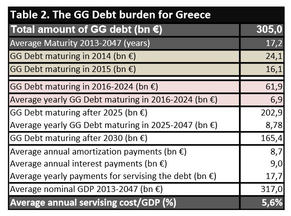 http://olympiada.files.wordpress.com/2014/01/greek-debt-analysis-dec-2013.jpg
