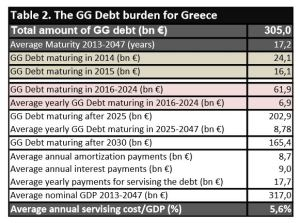 greek debt analysis dec 2013