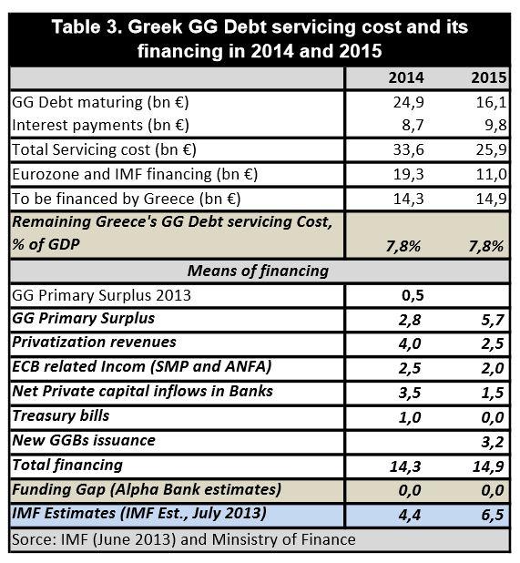 http://olympiada.files.wordpress.com/2014/01/greek-debt-servicing-cost-and-financing-2014-2015.jpg