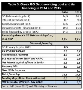 Greek debt servicing cost and financing 2014-2015