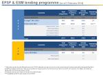 esm efsf lending program as of february 2014