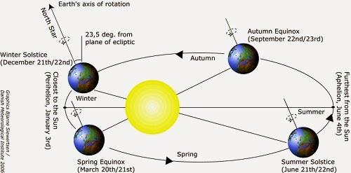 http://olympiada.files.wordpress.com/2014/03/ca0be-jpg_solstice_equinox_text.jpg