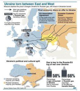 UKRAINE PIPELINES TO EU %