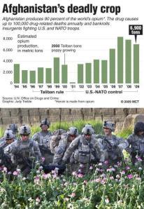 afghanistan heroin invasion