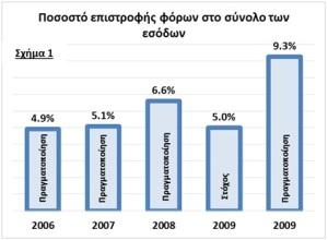 ΕΛΣΤΑΤ ΕΠΙΣΤΡΟΦΗ ΦΟΡΩΝ 2009