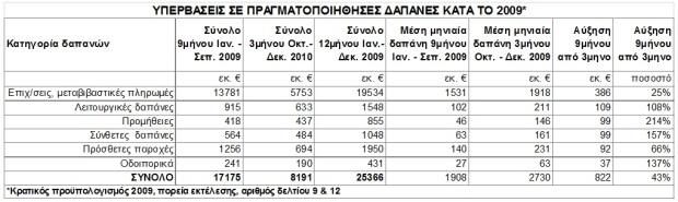 ΕΛΣΤΑΤ ΠΙΝΑΚΑΣ 2