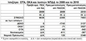 ΕΛΣΤΑΤ ΠΙΝΑΚΑΣ 4