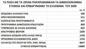 ΕΛΣΤΑΤ ΠΙΝΑΚΑΣ 7