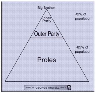 Social-classes-1984