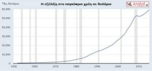 ΓΡΑΦΗΜΑ-παγκόσμια-χρέη