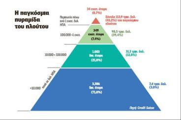 Στα χέρια του 1% του πληθυσμού το... μισό του παγκόσμιου πλούτου!