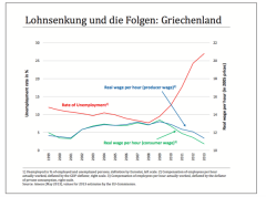 Berlins austerity policy for Athens if wages fall, unemployment rises, because demand falls, chart