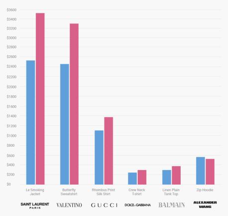 4dadc1c2d117 Οι γυναίκες πληρώνουν περισσότερα από τους άνδρες για τα ίδια ρούχα  Ο  σεξισμός της ταμειακής μηχανής είναι κάτι καινούριο