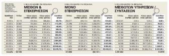 Μείωση φόρου ή πολύ μικρή επιβάρυνση για το 99% μισθωτών και συνταξιούχων