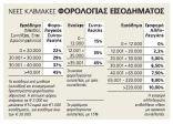 Μείωση φόρου ή πολύ μικρή επιβάρυνση για το 99% μισθωτών και συνταξιούχων 2