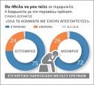 Μειώνεται η διαφορά μεταξύ ΣΥΡΙΖΑ - Ν.Δ.5