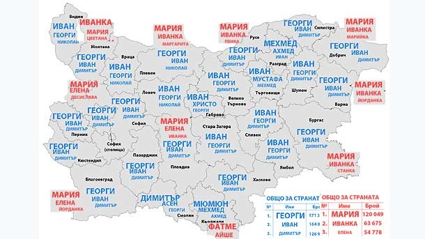 hartis bulgaria names
