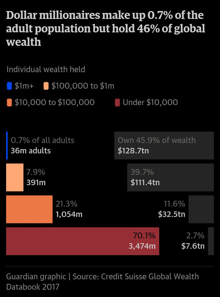 The globe_s richest 1 #oligarchy own half the world_s #wealth