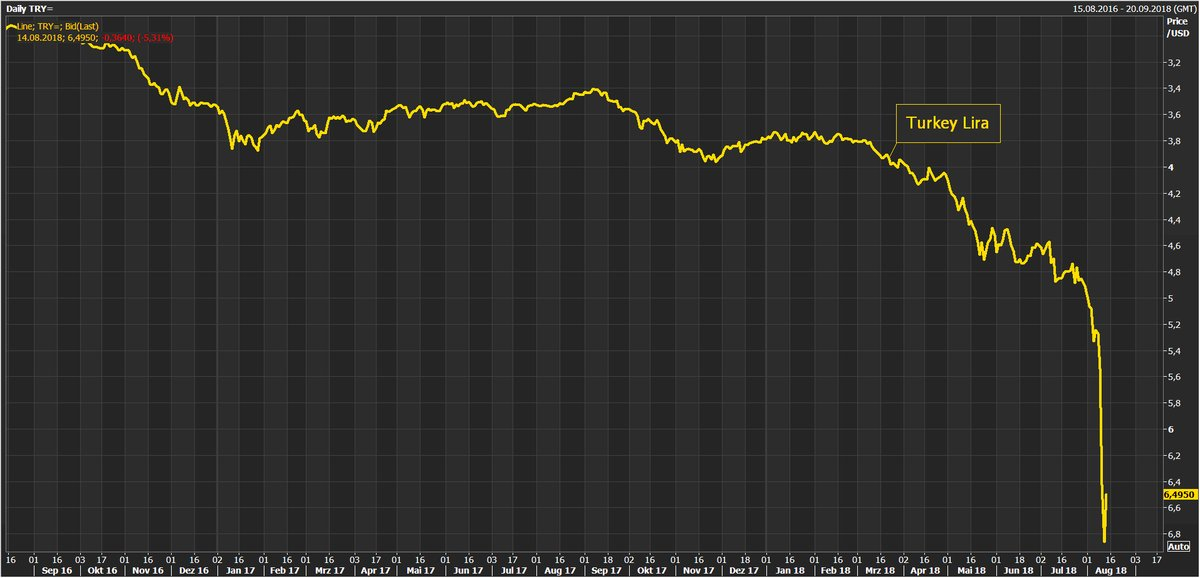 #Turkey Lira strengthens +5% against US Dollar.