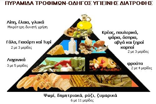 diatrofi pyramida