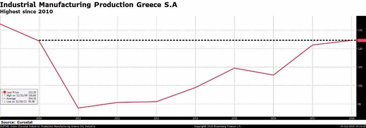 Ο δείκτης βιομηχανικής παραγωγής σύμφωνα με τη Eurostat βρίσκεται σε επίπεδα τιμών 2010 με ανοδική πορεία.