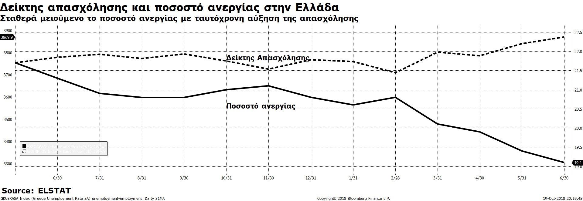 Η ανεργία μειώνεται με παράλληλη αύξηση της απασχόλησης (Πηγή: Elstat)