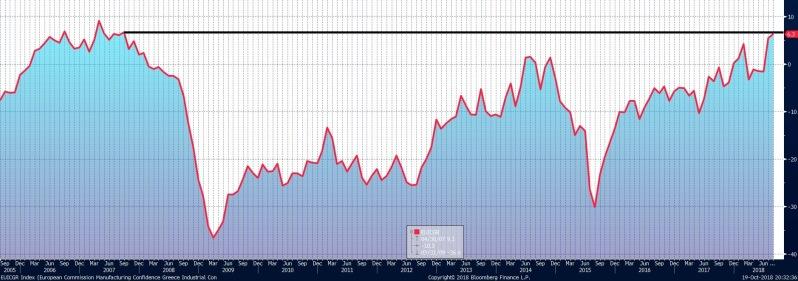 European Commision: Ο δείκτης επιχειρηματικής εμπιστοσύνης στην Ελλάδα βρίσκεται σε υψηλό 30/09/2007