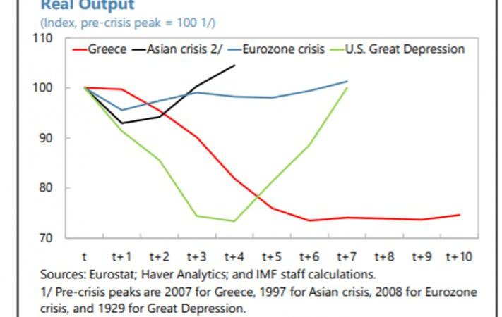 """Greeks lived through a Depression as deep as the Great Depression and considerably longer. It is the greatest recorded peacetime Depression! by Frances Copolla The IMF has just released its latest review of the Greek economy. """"Following a deep and protracted contraction,"""" it says in its press release, """"growth has finally returned to Greece."""" The green light has been given for Greece's exit from its bailout program in August 2018. For many, this is welcome news. Greece has turned a corner. The dark days are behind it, and the future will be bright. But is this really the end of Greece's troubles – or will there be more pain to come? The magnitude of Greece's collapse over the last decade is extraordinary. Right at the start of the IMF's review is this chart, which compares the fall in Greek output over the last 10 years with other major historical contractions, including the U.S.'s Great Depression: https://gr.pinterest.com/pin/509188301619403516/sent/?sfo=1&sender=509188439028015871&invite_code=9d392222dc364ae086e6b9c8b387d3b5 Greek contraction compared with other major peacetime contractions IMF The Greek people have just lived through a Depression as deep as the Great Depression and considerably longer. It is now the greatest recorded peacetime Depression. Fortunately, the Greatest Depression may now have run its course. The Greek economy grew by 1.4% in 2017, and the IMF projects that GDP growth will rise to 2% in 2018 and 2.4% in 2019. Of course, IMF growth forecasts for Greece need to be treated with considerable caution. As the Greek economy sank ever deeper into depression, the IMF continued to predict that growth would rebound """"any day now."""" The satirical blog ZeroHedge lampooned the IMF's dire forecasting record as """"hockey stick comedy."""" But Greece did emerge from its long-running depression in 2017, and indications so far are that growth will be maintained this year. In part, Greece's recovery is due to generally strong Eurozone growth: a rising tide float"""