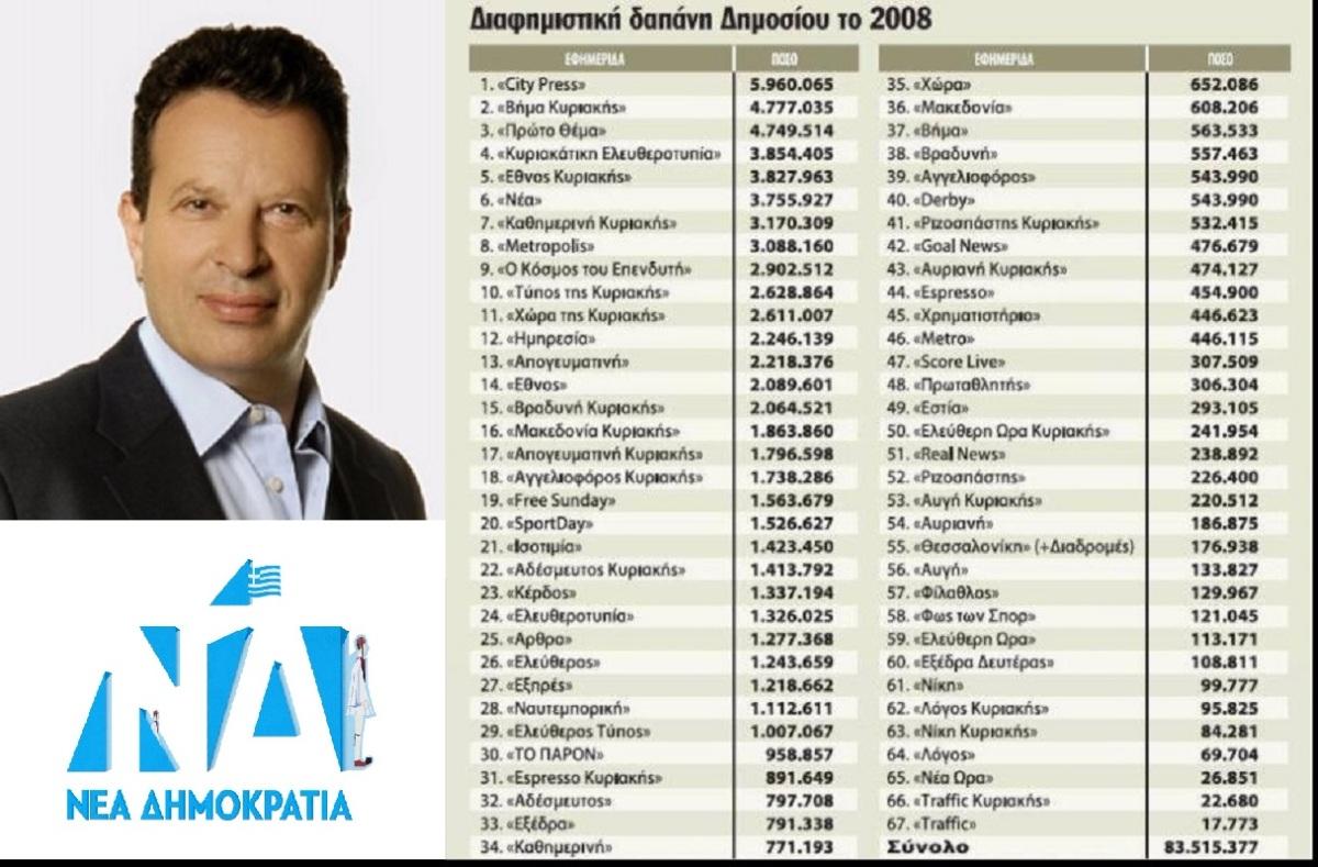 Άρση ασυλίας του Κύρτσου για χρέη 627.000 ευρώ στο Δημόσιο