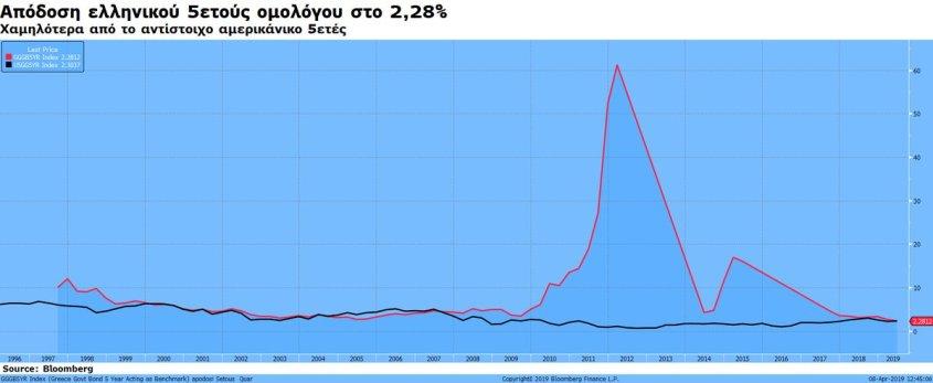 Το ελληνικό 5ετες ομόλογο κινείται σήμερα χαμηλότερα από το αντίστοιχο αμερικανικό!