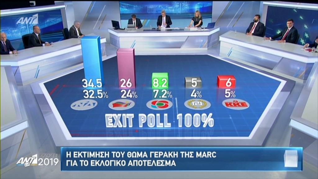 Αυτό είναι το τελικό exit poll