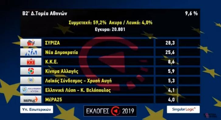 Οι κάρτες με τα πρώτα αποτελέσματα των Ευρωεκλογών