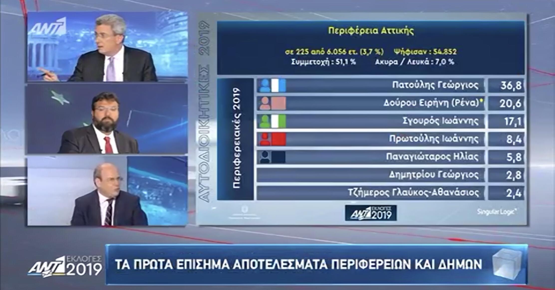 Η πρώτη εικόνα από την περιφέρεια Αθηνών: Μάχη Δούρου – Σγουρού για την δεύτερη θέση