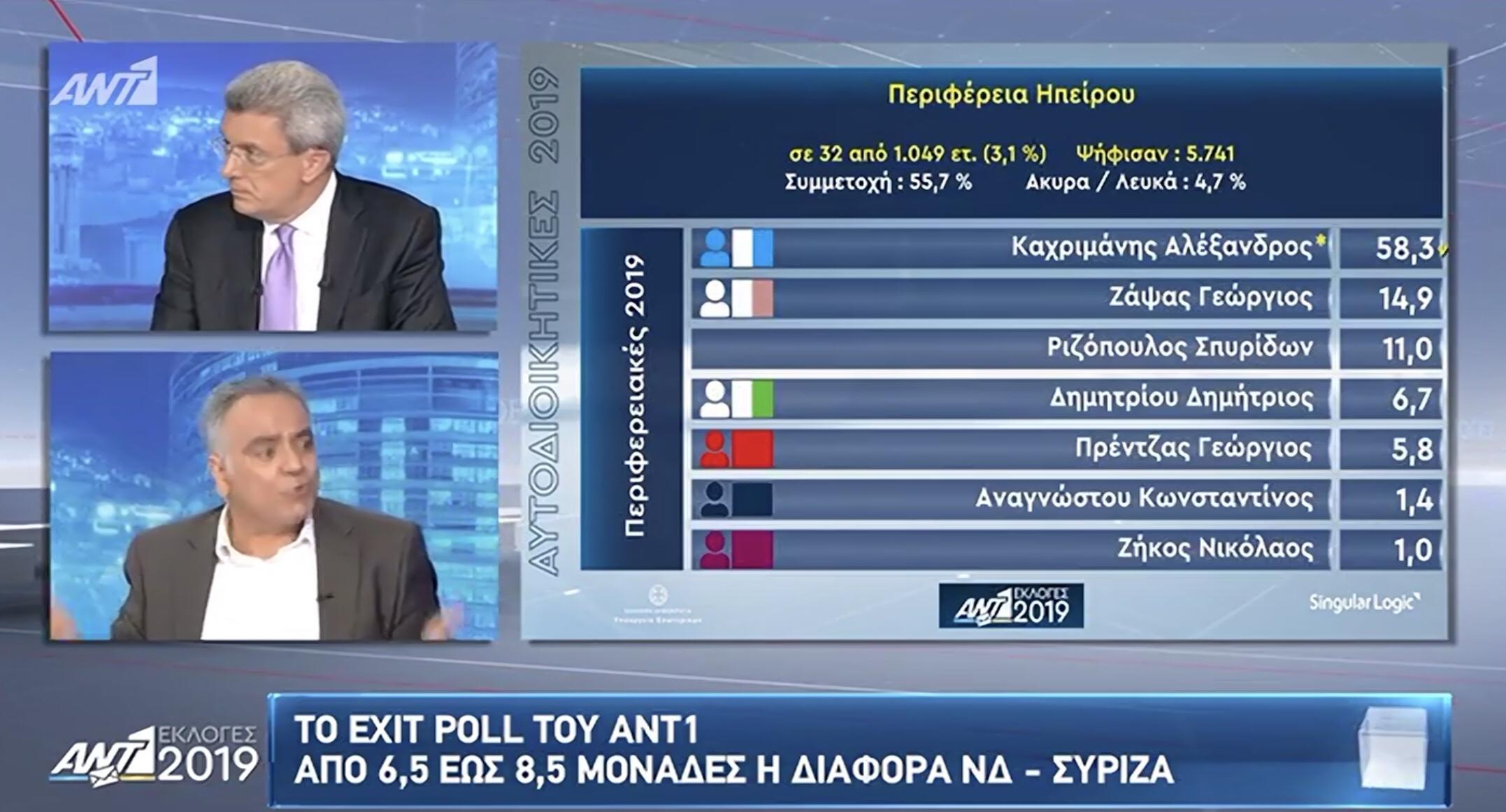 Σαρώνει ο Αλέξανδρος Καχριμάνης στην Ήπειρο σύμφωνα με τα πρώτα αποτελέσματα