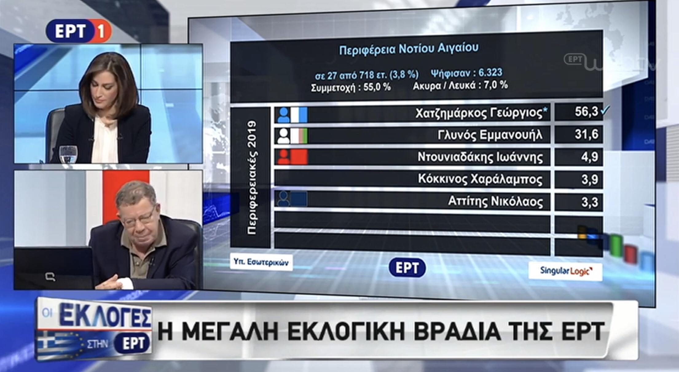 Και ο Νικολακόπουλος στην ΕΡΤ βλέπει επτά με οκτώ μονάδες διαφορά. Εάν επιβεβαιωθεί, ο πρωθυπουργός οφείλει να προκηρύξει πρόωρες εκλογές.