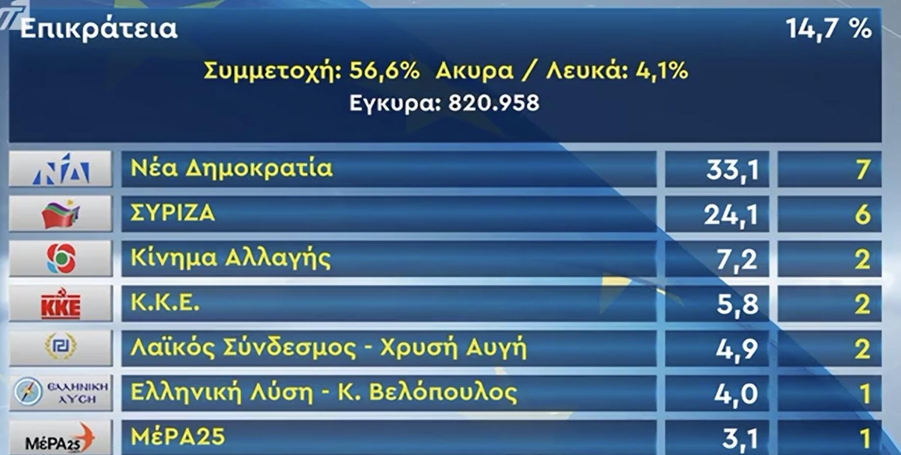 Τώρα – τα πρώτα αποτελέσματα επικρατείας. Επιβεβαιώνει την διαφορά των εννέα μονάδων.