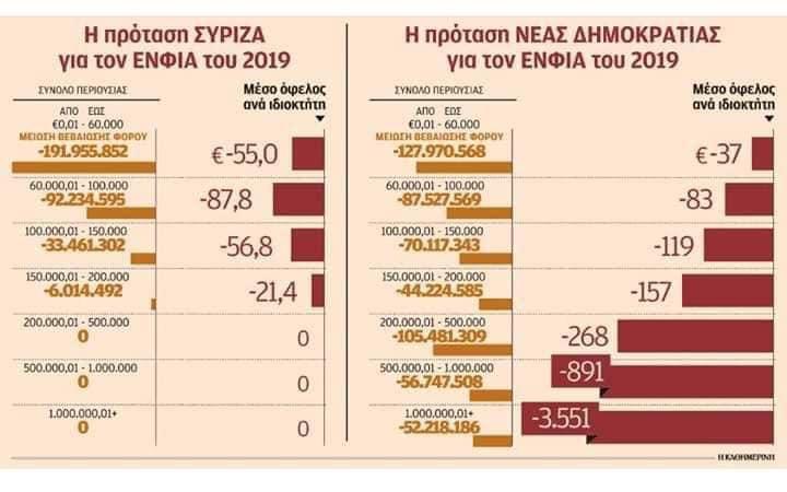 Πως ΝΔ τιμωρεί την μεσαία τάξη στον ΕΝΦΙΑ (αφού τον ψήφισαν οι καημένοι) και γλιτώνει χιλιάδες ευρώ την Ελιτ και τους Χριστοφοράκους
