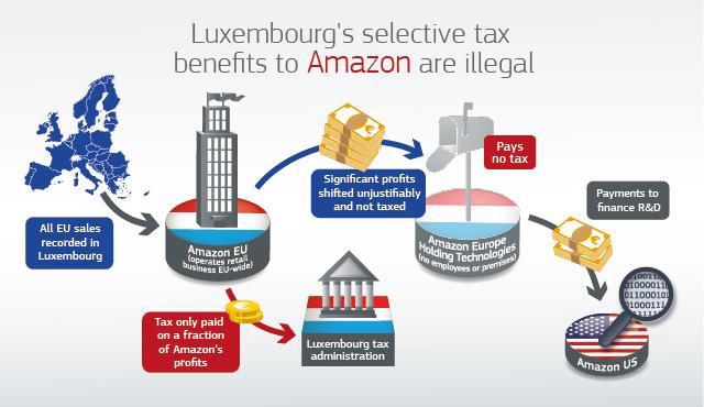 Amazon: Έρευνα – κόλαφος από την κομισιόν!