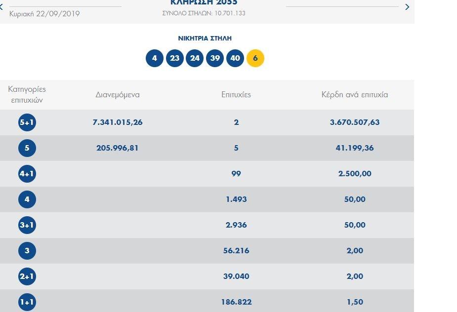 ΣΥΜΒΑΙΝΕΙ ΤΩΡΑ: Δύο υπερτυχεροί κέρδισαν από 3,6 εκατ. ευρώ στο Τζόκερ.