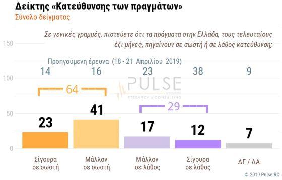 ΔΗΜΟΣΚΟΠΗΣΗ PULSE (1)