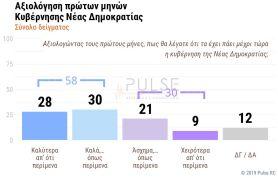 ΔΗΜΟΣΚΟΠΗΣΗ PULSE (4)
