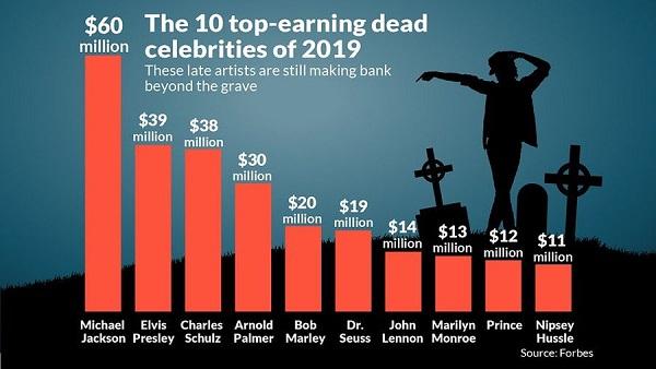 forbes lista dead millions