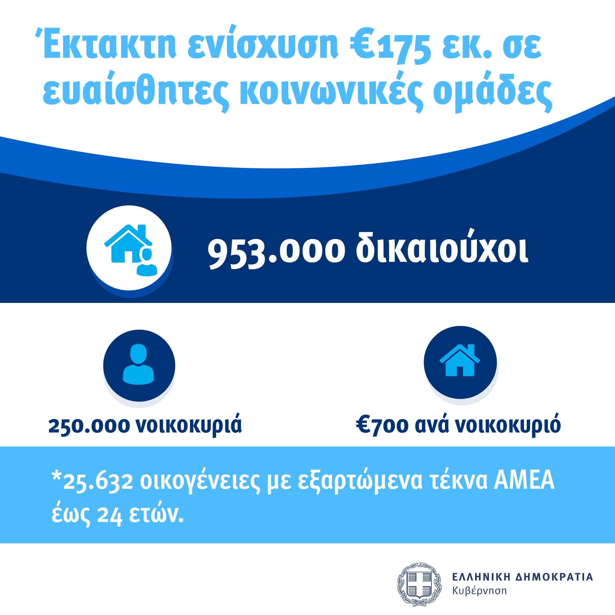 Αυτά είναι τα επίσημα στοιχεία για το κοινωνικό μερισμα που δίνει η κυβέρνηση Μητσοτακη.