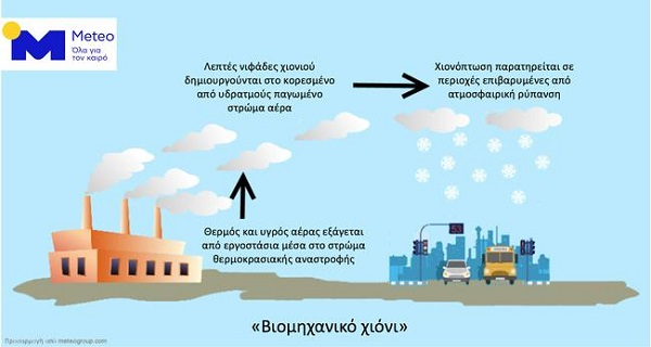 Τι είναι το βιομηχανικό χιόνι;