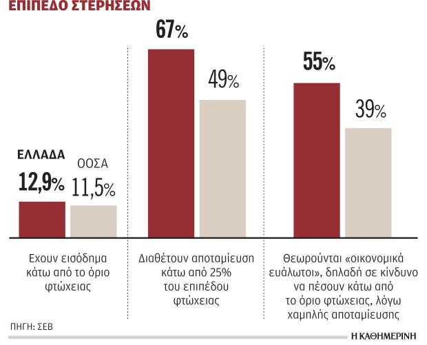 Οι 7 στους 10 Έλληνες δεν έχουν ούτε 1.000 ευρώ στον κουμπαρά τους.