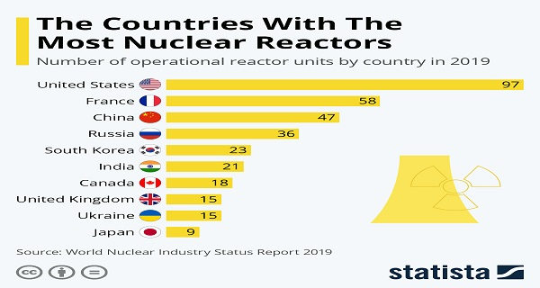 pinakas nuclear reactors2019